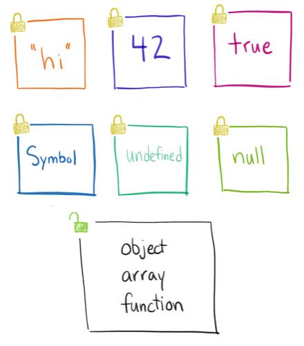 Mutable and immutable JavaScript types