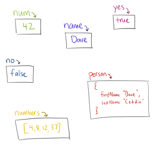 Variables point to boxes, boxes contain values