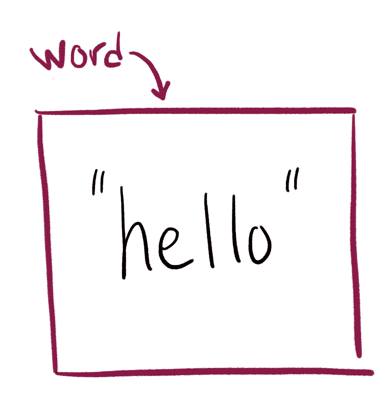 the word variable pointing at a box containing the string hello