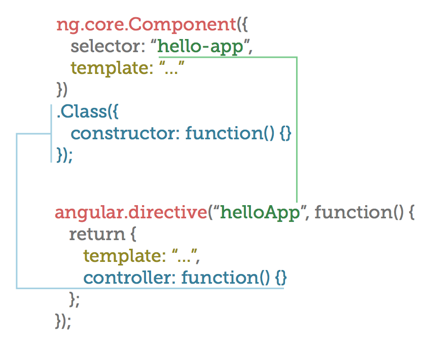 Angular 2 Component vs Angular 1 Directive