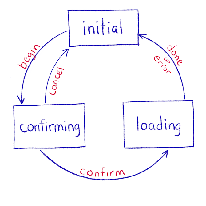 Confirmation modal state machine