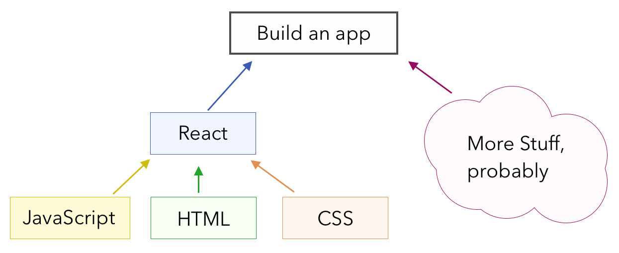 Skill dependency tree, starting with HTML, CSS, and JS, leading into React.