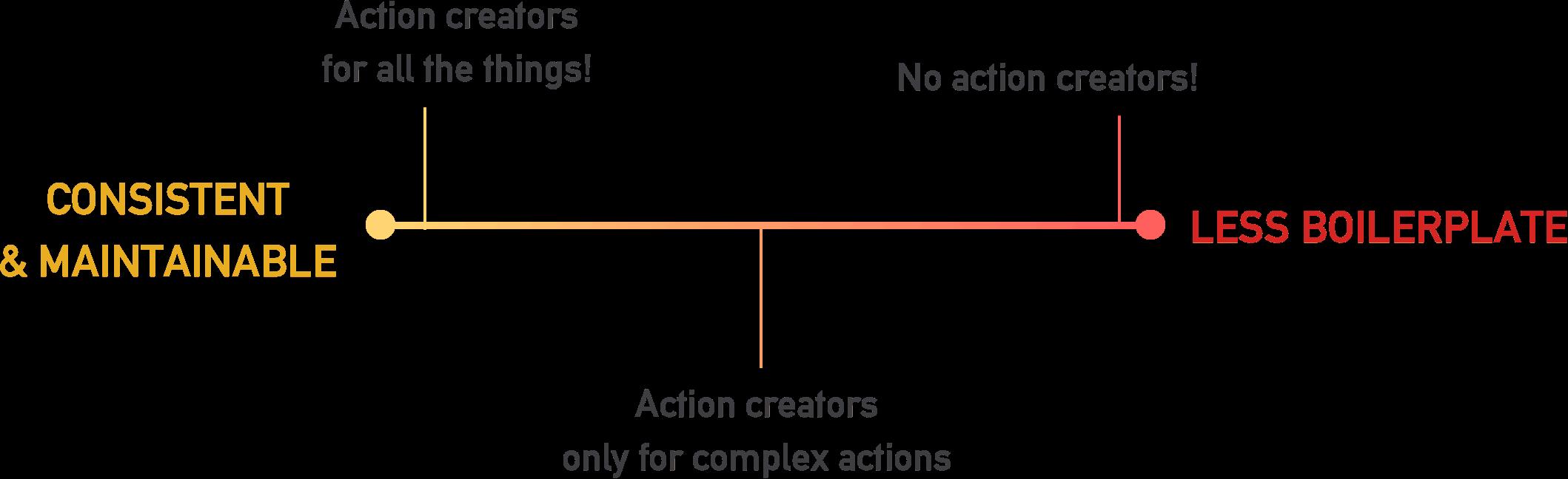 When to Define Action Creators in Redux
