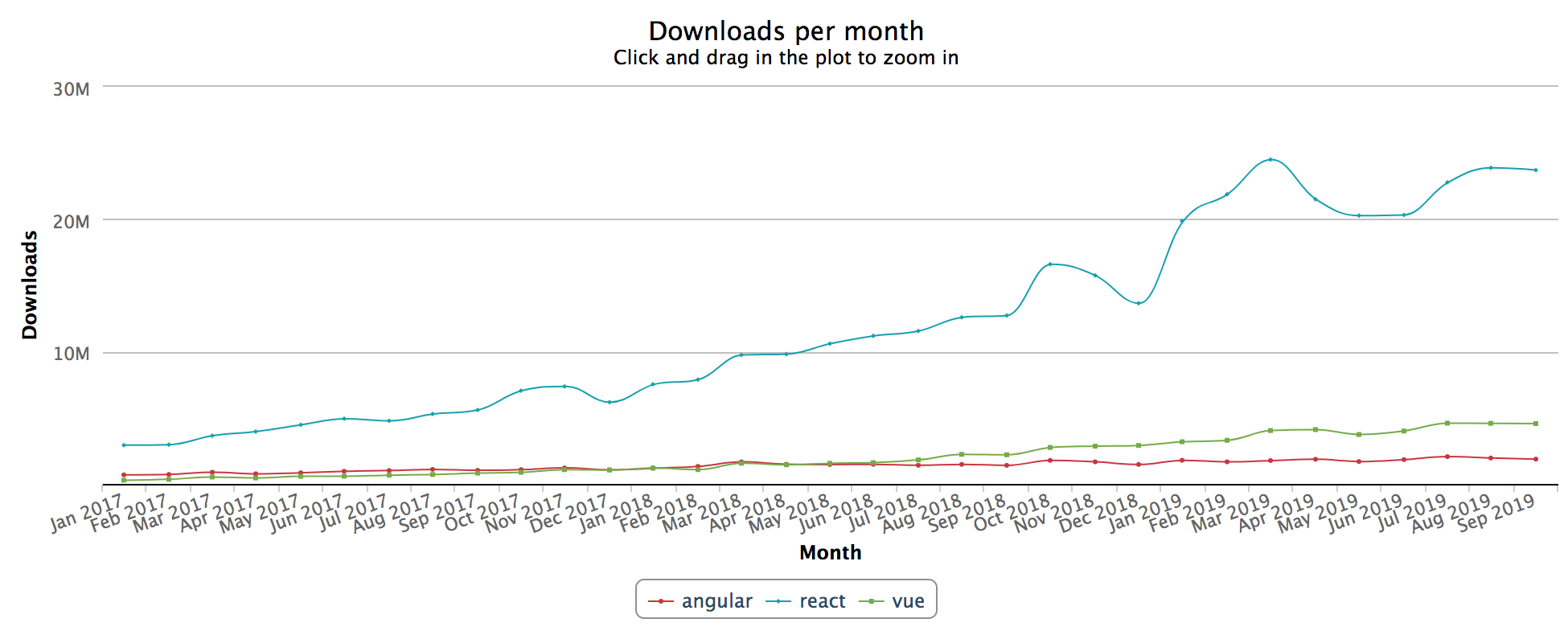 Graph of NPM downloads for React, Vue, and Angular