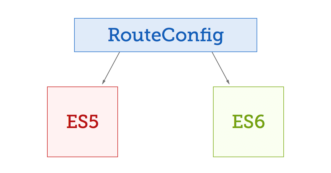 RouteConfig in ES5 and ES6