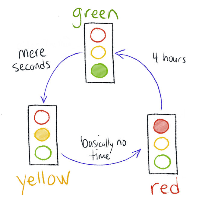Traffic light state machine. Mere seconds between green and yellow, basically no time between yellow and red, and 4 hours between red and green.