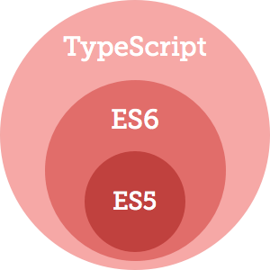 TypeScript contains ES6 contains ES5